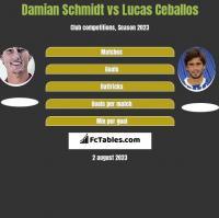 Damian Schmidt vs Lucas Ceballos h2h player stats