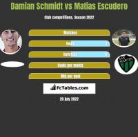 Damian Schmidt vs Matias Escudero h2h player stats