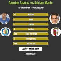 Damian Suarez vs Adrian Marin h2h player stats