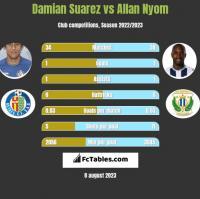 Damian Suarez vs Allan Nyom h2h player stats