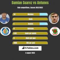 Damian Suarez vs Antunes h2h player stats