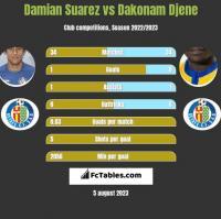 Damian Suarez vs Dakonam Djene h2h player stats
