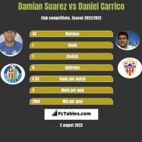 Damian Suarez vs Daniel Carrico h2h player stats