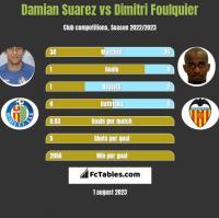 Damian Suarez vs Dimitri Foulquier h2h player stats