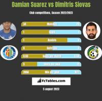 Damian Suarez vs Dimitris Siovas h2h player stats