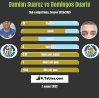 Damian Suarez vs Domingos Duarte h2h player stats