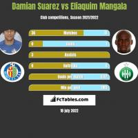 Damian Suarez vs Eliaquim Mangala h2h player stats