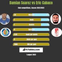 Damian Suarez vs Eric Cabaco h2h player stats
