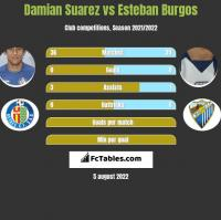 Damian Suarez vs Esteban Burgos h2h player stats