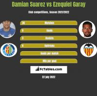 Damian Suarez vs Ezequiel Garay h2h player stats