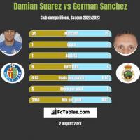 Damian Suarez vs German Sanchez h2h player stats
