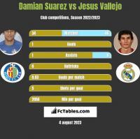Damian Suarez vs Jesus Vallejo h2h player stats