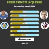 Damian Suarez vs Jorge Pulido h2h player stats