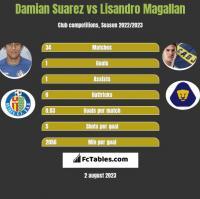 Damian Suarez vs Lisandro Magallan h2h player stats