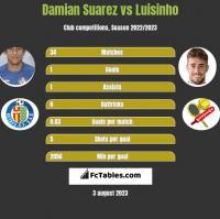 Damian Suarez vs Luisinho h2h player stats