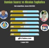 Damian Suarez vs Nicolas Tagliafico h2h player stats