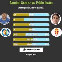 Damian Suarez vs Pablo Insua h2h player stats