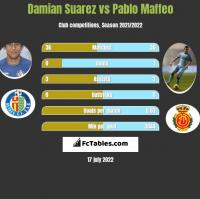 Damian Suarez vs Pablo Maffeo h2h player stats