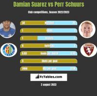 Damian Suarez vs Perr Schuurs h2h player stats