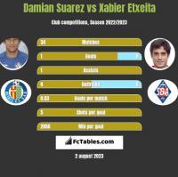 Damian Suarez vs Xabier Etxeita h2h player stats
