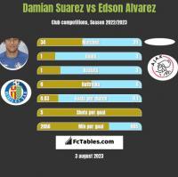 Damian Suarez vs Edson Alvarez h2h player stats