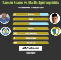 Damian Suarez vs Martin Aguirregabiria h2h player stats