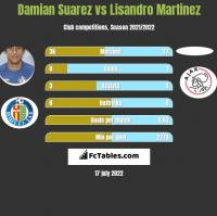 Damian Suarez vs Lisandro Martinez h2h player stats