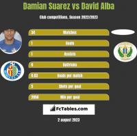 Damian Suarez vs David Alba h2h player stats