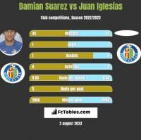 Damian Suarez vs Juan Iglesias h2h player stats