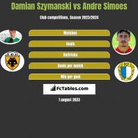 Damian Szymanski vs Andre Simoes h2h player stats