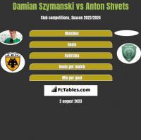 Damian Szymański vs Anton Shvets h2h player stats