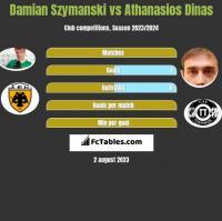 Damian Szymanski vs Athanasios Dinas h2h player stats