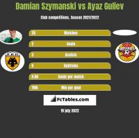 Damian Szymański vs Ayaz Guliev h2h player stats