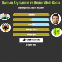 Damian Szymański vs Bruno Vilela Gama h2h player stats
