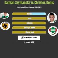 Damian Szymański vs Christos Donis h2h player stats
