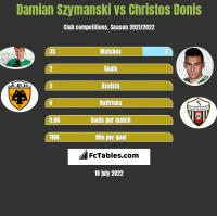 Damian Szymanski vs Christos Donis h2h player stats