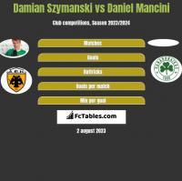 Damian Szymański vs Daniel Mancini h2h player stats