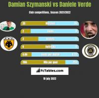 Damian Szymański vs Daniele Verde h2h player stats