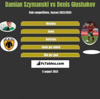 Damian Szymański vs Denis Głuszakow h2h player stats