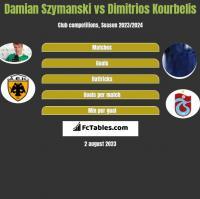 Damian Szymański vs Dimitrios Kourbelis h2h player stats