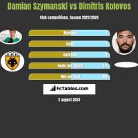 Damian Szymański vs Dimitris Kolovos h2h player stats