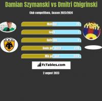 Damian Szymanski vs Dmitri Chigrinski h2h player stats