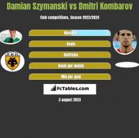 Damian Szymański vs Dmitri Kombarow h2h player stats
