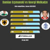 Damian Szymański vs Georgi Melkadze h2h player stats