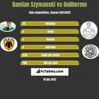 Damian Szymański vs Guilherme h2h player stats