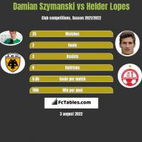 Damian Szymański vs Helder Lopes h2h player stats