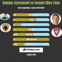 Damian Szymański vs Ismael Silva Lima h2h player stats