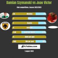 Damian Szymanski vs Joao Victor h2h player stats