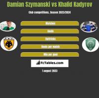 Damian Szymański vs Khalid Kadyrov h2h player stats