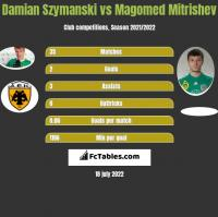 Damian Szymański vs Magomed Mitrishev h2h player stats